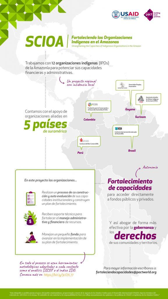 SCIOA Infografía